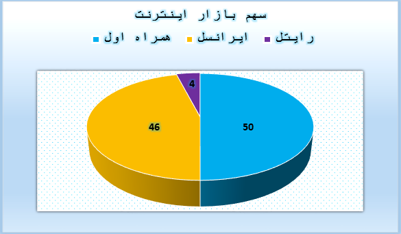 بیشترین مشترکان اینترنت پرسرعت موبایل در کدام اپراتور است؟